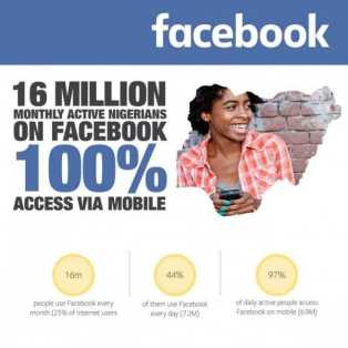 16 Million Nigerians Now Active On 'Facebook' Social Media Network