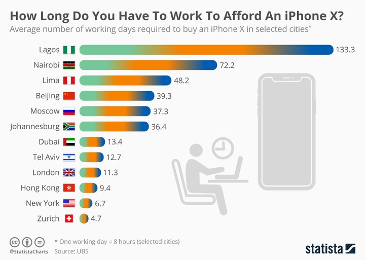See How Lengthy You Have To Work To Afford An Iphone X In Lagos & Relaxation Of The World