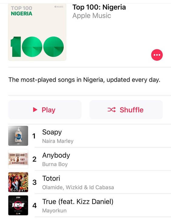 [TRENDING] Naira Marley's 'Soapy' Ranked Most Played Song In Nigeria