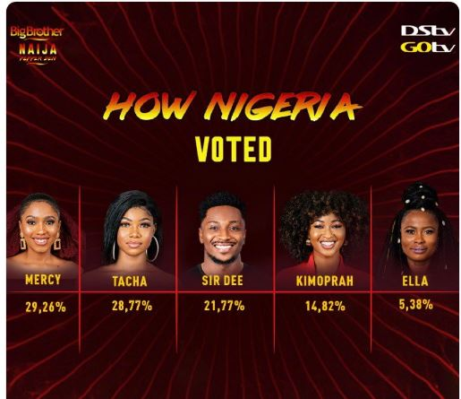 BBNaija 2019:- See How Nigerians Voted For Their Favorite Housemates (Photo)
