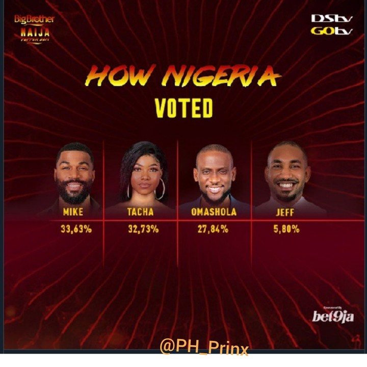 @BBNAIJA 2019: Mike Got The Highest Number Of Votes – (See How Nigerians Voted)