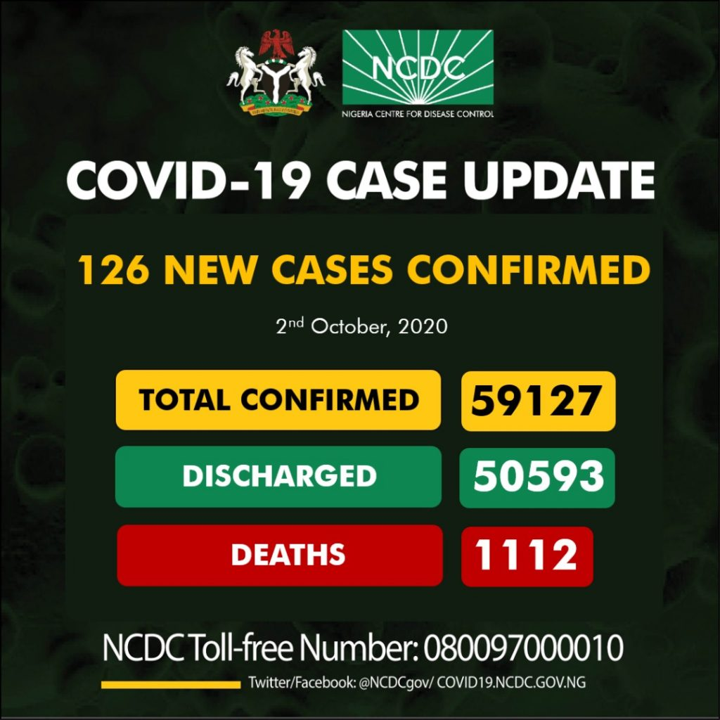 126 New COVID-19 Cases, 141 Discharged And No Deaths On October 2 – (2,270 Tested)
